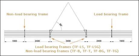 Transport frames